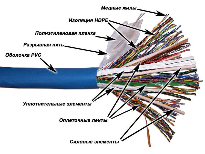 Оптический кабель связи
