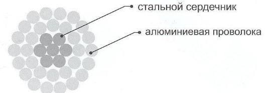 Провод АС - его характеристики и область применения